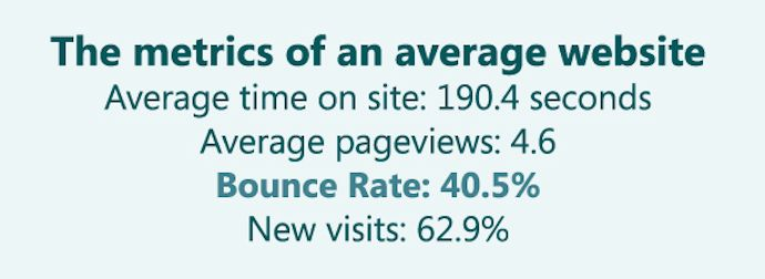 Average Bounce Rate